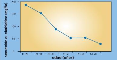 descenso ácido clorhídrico con la edad