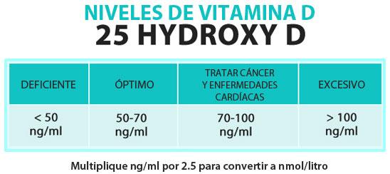 niveles vitaminaD